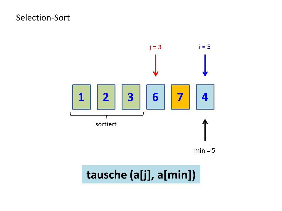1 2 3 6 7 4 tausche (a[j], a[min]) Selection-Sort j = 3 i = 5 sortiert